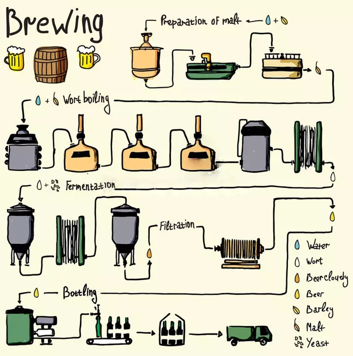 How to make craft beer?